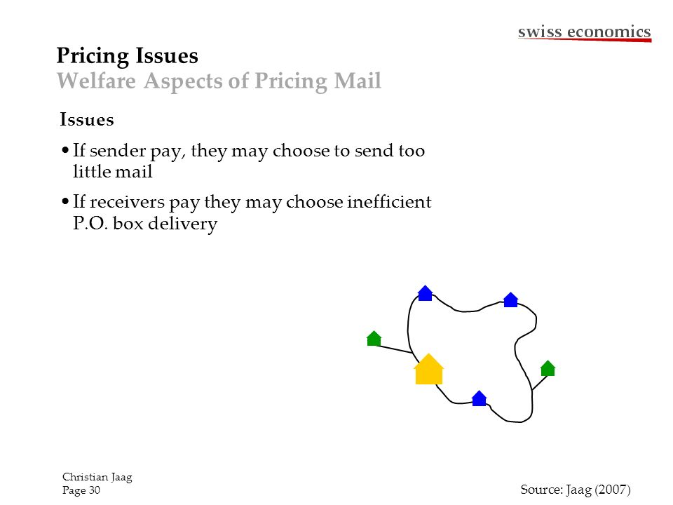 Pricing Issues Welfare Aspects of Pricing Mail Source: Jaag (2007) Issues If sender pay, they may choose to send too little mail If receivers pay they may choose inefficient P.O.