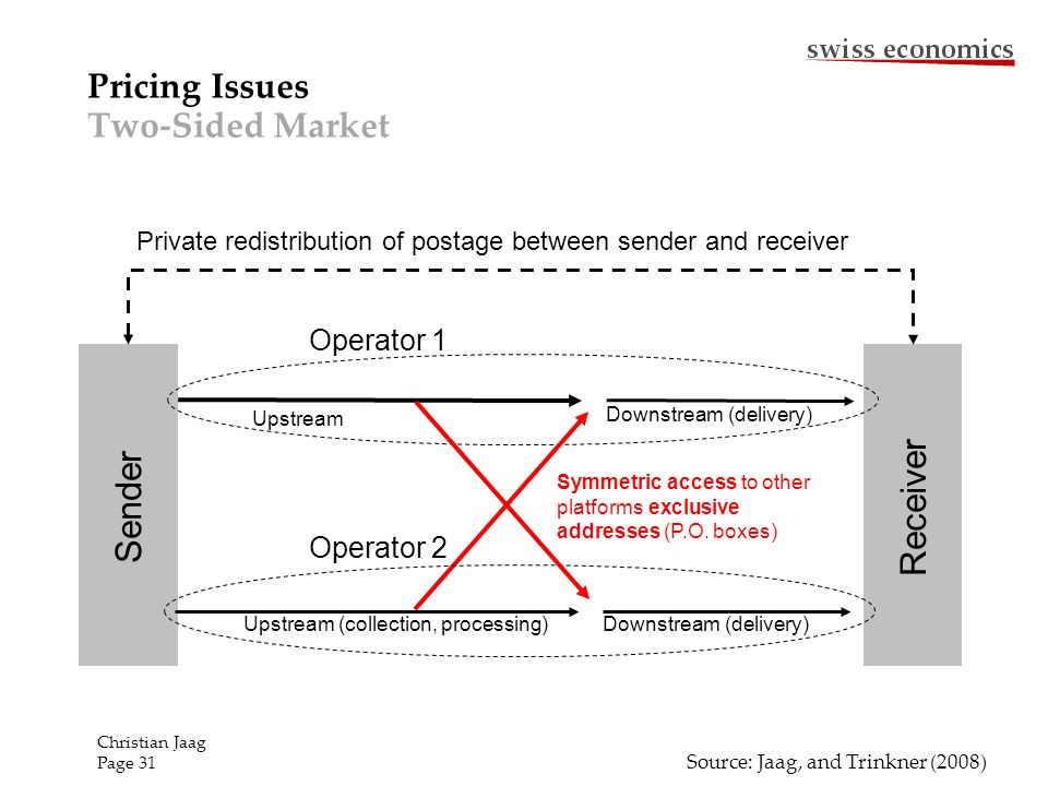 Pricing Issues Two-Sided Market Sender Receiver Operator 1 Upstream Downstream (delivery) Operator 2 Upstream (collection, processing)Downstream (delivery) Symmetric access to other platforms exclusive addresses (P.O.