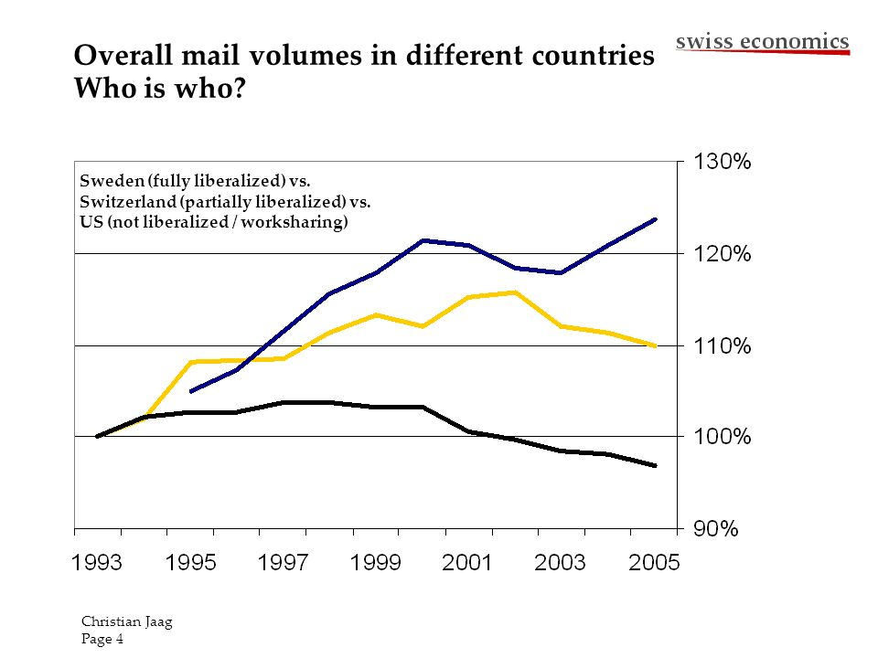 Overall mail volumes in different countries Who is who? Sweden (fully liberalized) vs. Switzerland (partially liberalized) vs. US (not liberalized / w