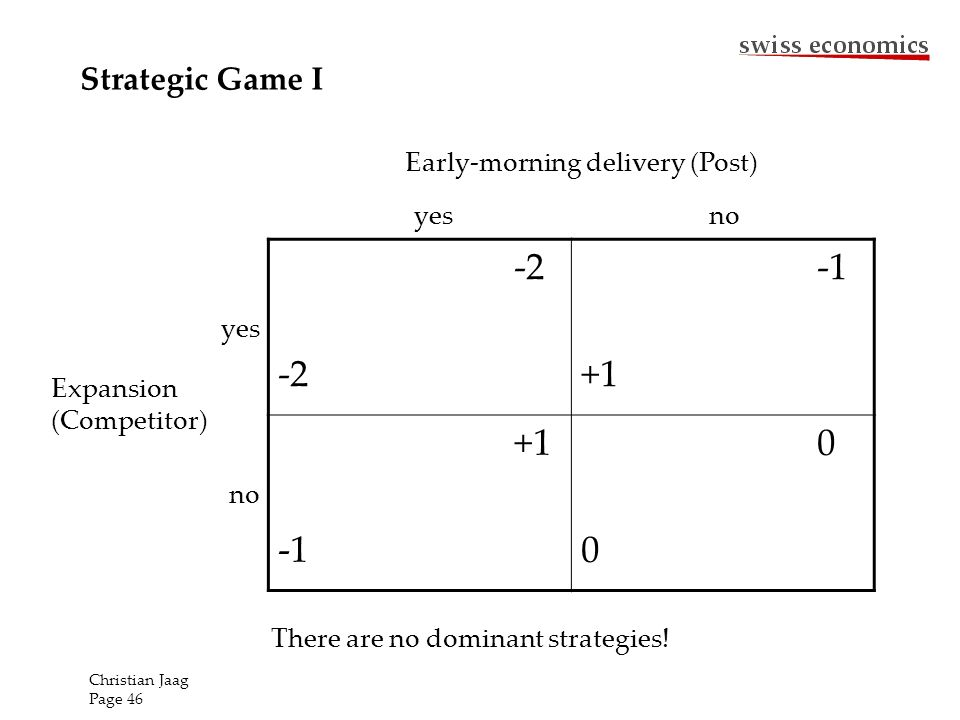 -2 +1 0000 Early-morning delivery (Post) Expansion (Competitor) yes no yesno There are no dominant strategies! Strategic Game I Christian Jaag Page 46