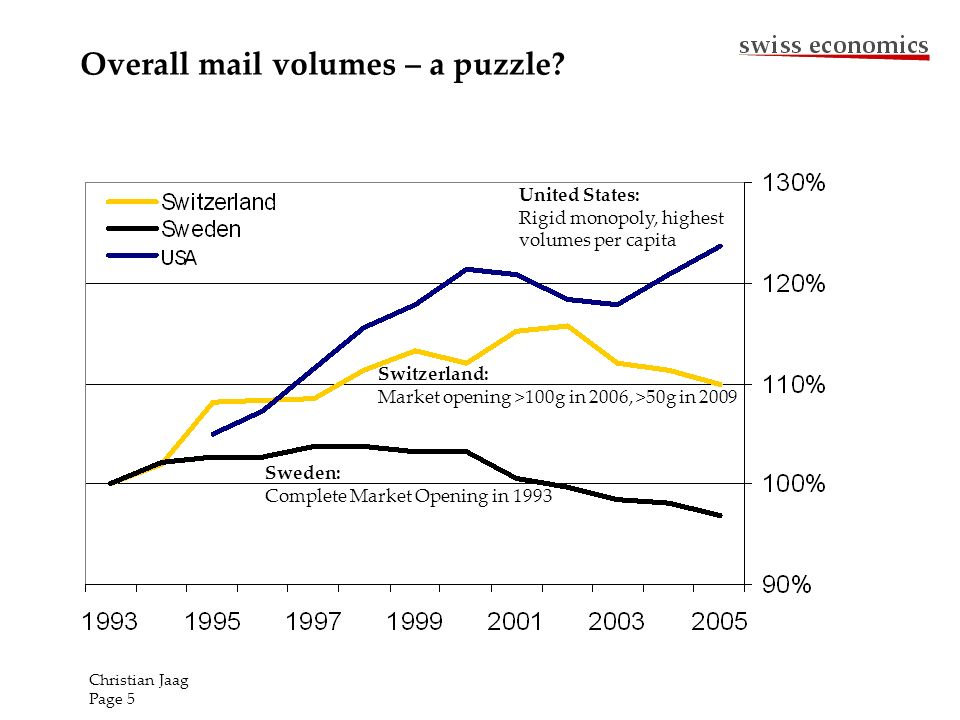 Overall mail volumes – a puzzle? Sweden: Complete Market Opening in 1993 Switzerland: Market opening >100g in 2006, >50g in 2009 United States: Rigid