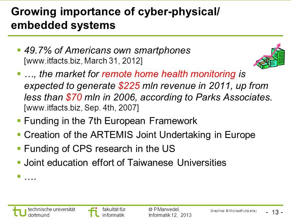 - 13 - technische universität dortmund fakultät für informatik P.Marwedel, Informatik 12, 2013 Growing importance of cyber-physical/ embedded systems
