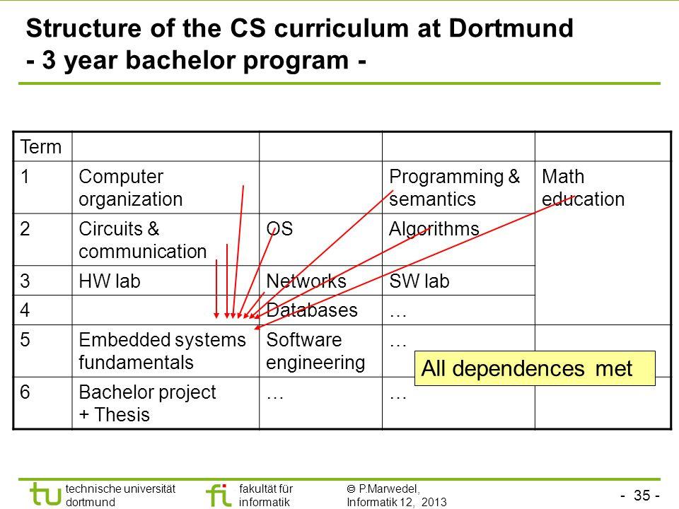 - 35 - technische universität dortmund fakultät für informatik P.Marwedel, Informatik 12, 2013 Structure of the CS curriculum at Dortmund - 3 year bac
