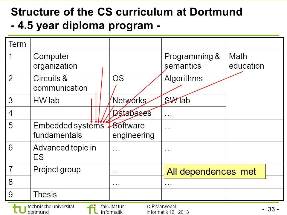 - 36 - technische universität dortmund fakultät für informatik P.Marwedel, Informatik 12, 2013 Structure of the CS curriculum at Dortmund - 4.5 year d
