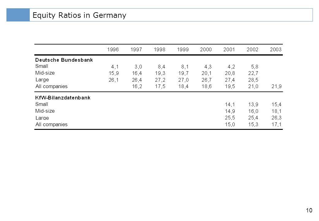Klicken Sie, um das Titelformat zu bearbeiten 10 Equity Ratios in Germany Small Mid-size Large All companies Small Mid-size Large All companies