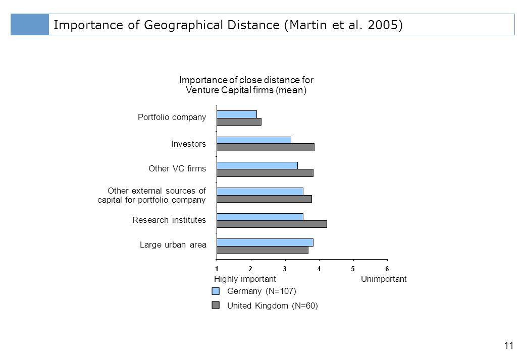 Klicken Sie, um das Titelformat zu bearbeiten 11 Importance of Geographical Distance (Martin et al.