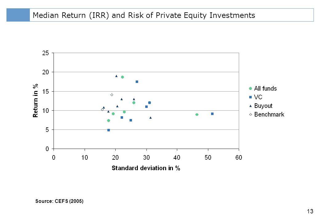 Klicken Sie, um das Titelformat zu bearbeiten 13 Median Return (IRR) and Risk of Private Equity Investments Source: CEFS (2005)