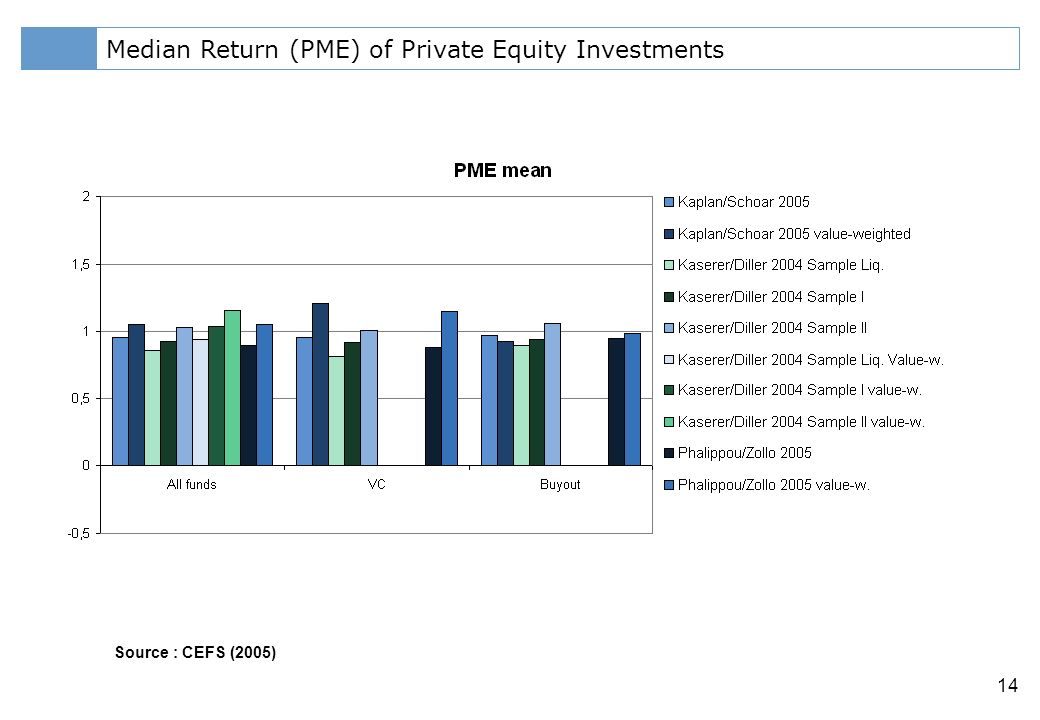 Klicken Sie, um das Titelformat zu bearbeiten 14 Median Return (PME) of Private Equity Investments Source : CEFS (2005)