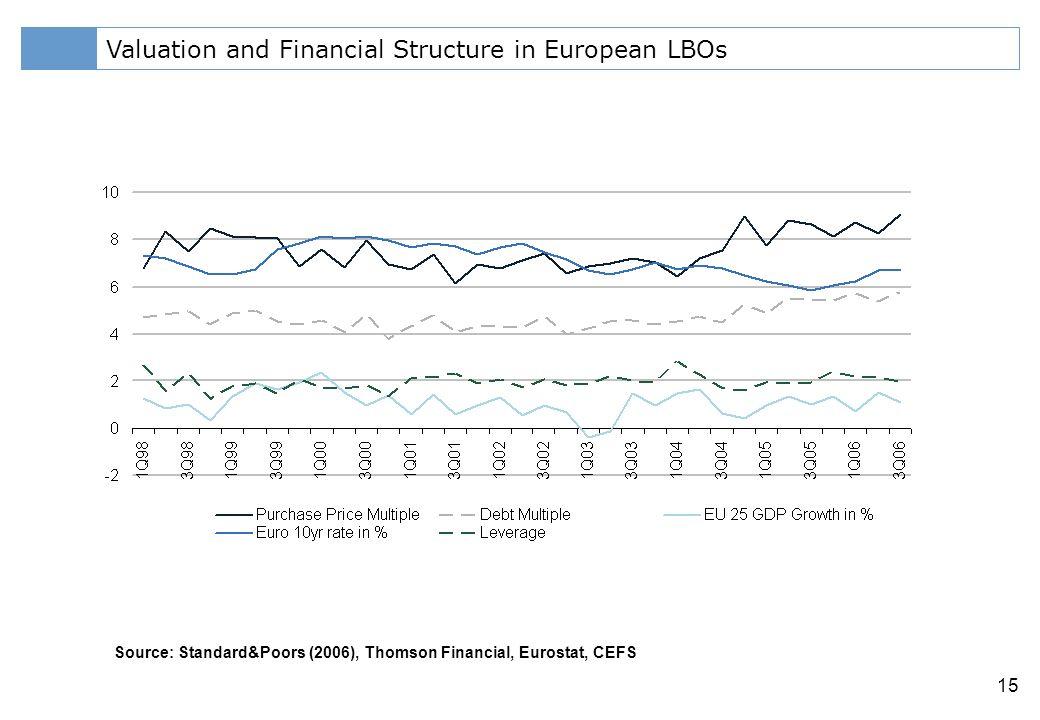 Klicken Sie, um das Titelformat zu bearbeiten 15 Valuation and Financial Structure in European LBOs Source: Standard&Poors (2006), Thomson Financial, Eurostat, CEFS