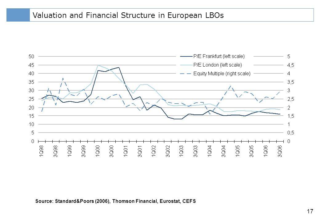 Klicken Sie, um das Titelformat zu bearbeiten 17 Valuation and Financial Structure in European LBOs Source: Standard&Poors (2006), Thomson Financial, Eurostat, CEFS