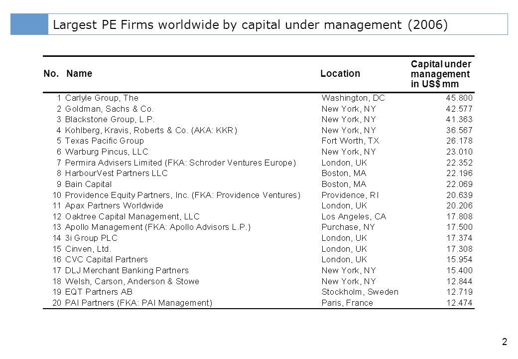 Klicken Sie, um das Titelformat zu bearbeiten 2 Largest PE Firms worldwide by capital under management (2006) No.NameLocation Capital under management in US$ mm
