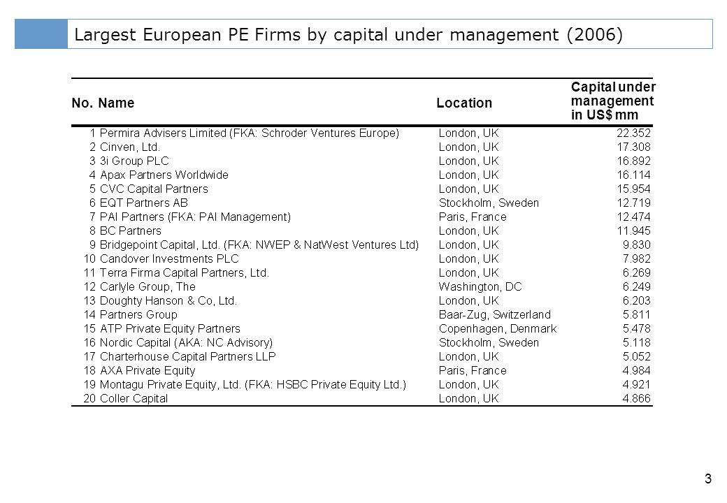 Klicken Sie, um das Titelformat zu bearbeiten 3 Largest European PE Firms by capital under management (2006) No.NameLocation Capital under management in US$ mm