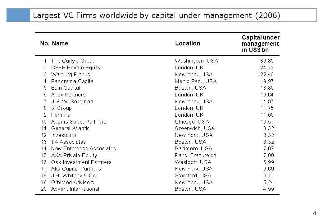 Klicken Sie, um das Titelformat zu bearbeiten 4 Largest VC Firms worldwide by capital under management (2006) No.NameLocation Capital under management in US$ bn