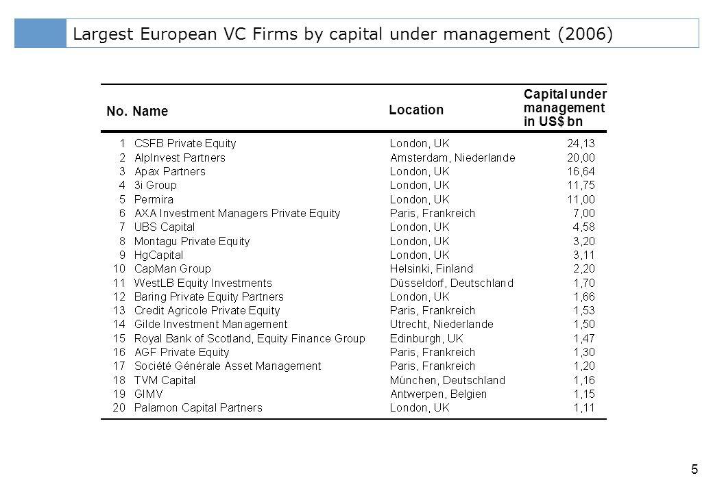 Klicken Sie, um das Titelformat zu bearbeiten 5 Largest European VC Firms by capital under management (2006) No.Name Location Capital under management in US$ bn