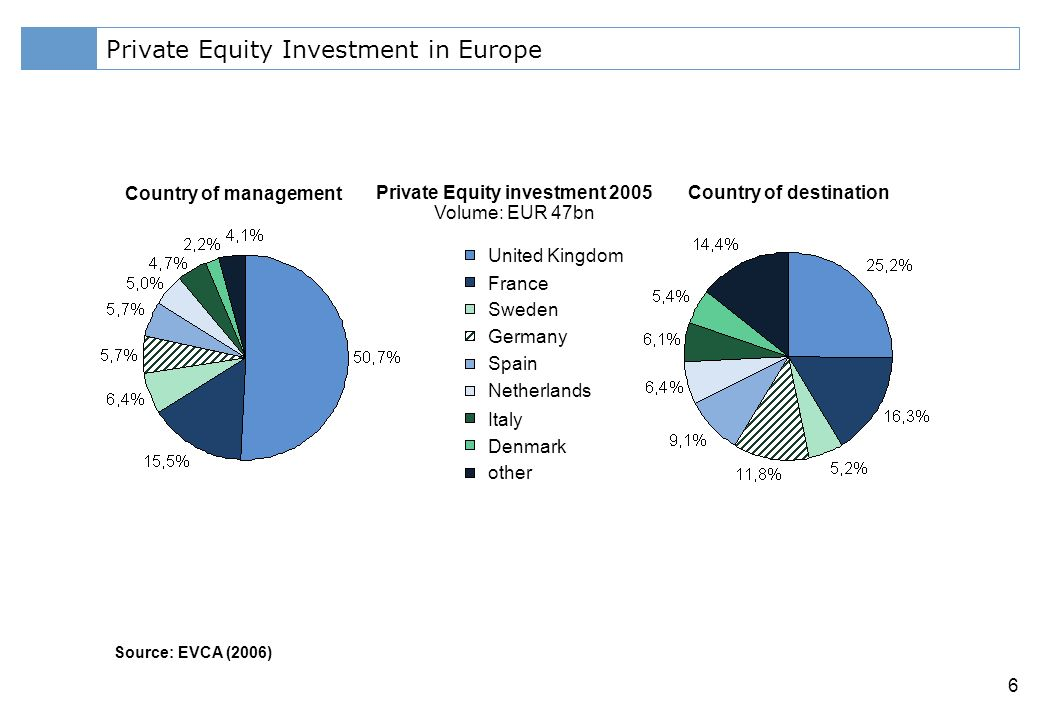 Klicken Sie, um das Titelformat zu bearbeiten 6 Private Equity Investment in Europe Source: EVCA (2006) Country of management Country of destinationPrivate Equity investment 2005 Volume: EUR 47bn United Kingdom France Sweden Germany Spain Netherlands Italy Denmark other