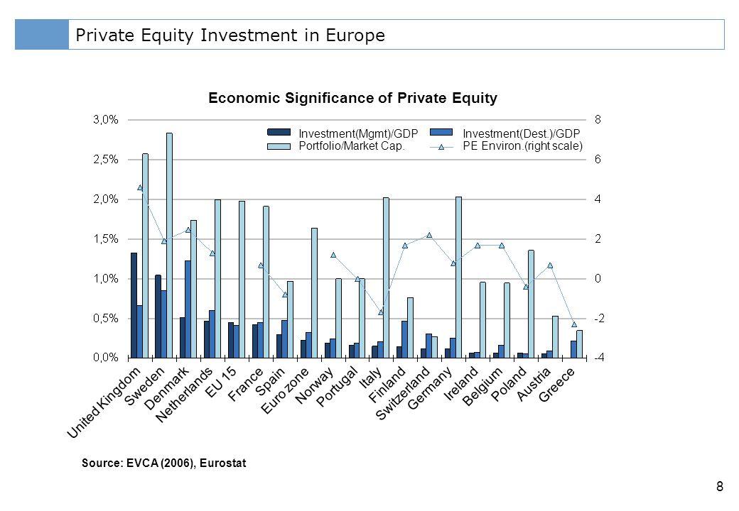 Klicken Sie, um das Titelformat zu bearbeiten 8 Private Equity Investment in Europe Source: EVCA (2006), Eurostat Economic Significance of Private Equity Investment(Mgmt)/GDP Portfolio/Market Cap.