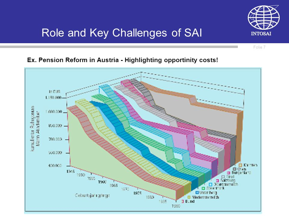 INTOSAI Folie 7 Role and Key Challenges of SAI Ex.