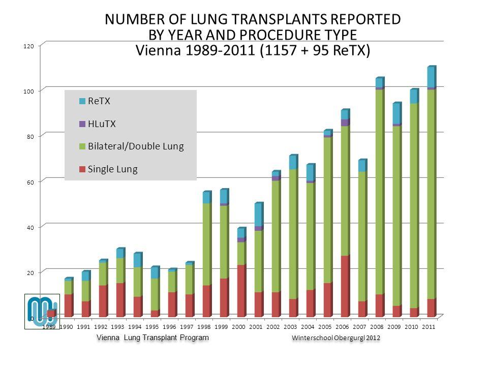 Vienna Lung Transplant Program Winterschool Obergurgl 2012 Vienna Lung Transplant Program Winterschool Obergurgl 2012 NUMBER OF LUNG TRANSPLANTS REPORTED BY YEAR AND PROCEDURE TYPE Vienna 1989-2011 (1157 + 95 ReTX)