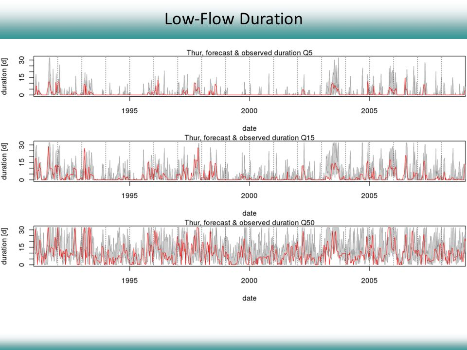 Low-Flow Duration