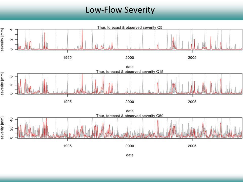 Low-Flow Severity