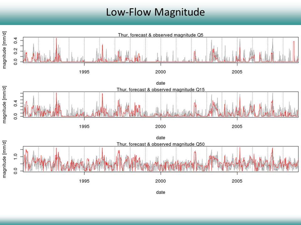 Low-Flow Magnitude