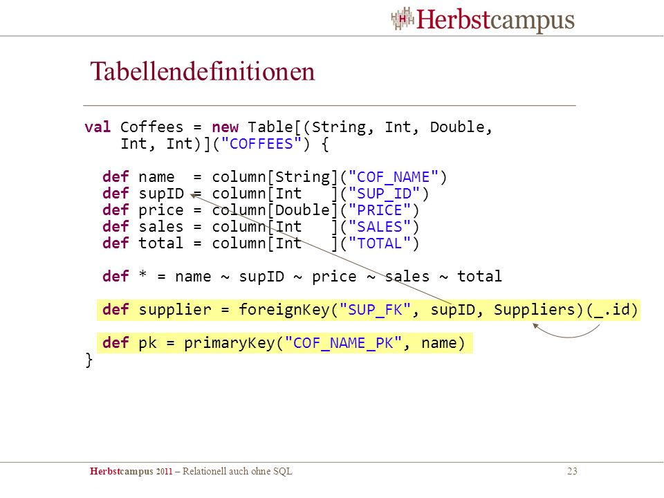 Herbstcampus 2011 – Relationell auch ohne SQL23 Tabellendefinitionen val Coffees = new Table[(String, Int, Double, Int, Int)]( COFFEES ) { def name = column[String]( COF_NAME ) def supID = column[Int ]( SUP_ID ) def price = column[Double]( PRICE ) def sales = column[Int ]( SALES ) def total = column[Int ]( TOTAL ) def * = name ~ supID ~ price ~ sales ~ total def supplier = foreignKey( SUP_FK , supID, Suppliers)(_.id) def pk = primaryKey( COF_NAME_PK , name) }