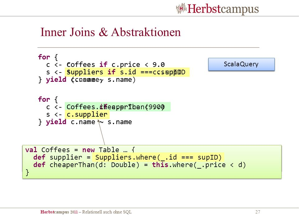 Herbstcampus 2011 – Relationell auch ohne SQL27 Inner Joins & Abstraktionen for { c <- Coffees if c.price < 9.0 s <- Suppliers if s.id === c.supID } yield c.name ~ s.name for { c <- coffees if c.price < 9.0 s <- suppliers if s.id == c.supID } yield (c.name, s.name) Scala Collections ScalaQuery for { c <- Coffees if c.price < 9.0 s <- c.supplier } yield c.name ~ s.name val Coffees = new Table … { def supplier = foreignKey( SUP_FK , supID, Suppliers)(_.id) } val Coffees = new Table … { def supplier = foreignKey( SUP_FK , supID, Suppliers)(_.id) } val Coffees = new Table … { def supplier = Suppliers.where(_.id === supID) } val Coffees = new Table … { def supplier = Suppliers.where(_.id === supID) } val Coffees = new Table … { def supplier = Suppliers.where(_.id === supID) def cheaperThan(d: Double) = this.where(_.price < d) } val Coffees = new Table … { def supplier = Suppliers.where(_.id === supID) def cheaperThan(d: Double) = this.where(_.price < d) } Suppliers.where(_.id === supID) for { c <- Coffees.cheaperThan(9.0) s <- c.supplier } yield c.name ~ s.name