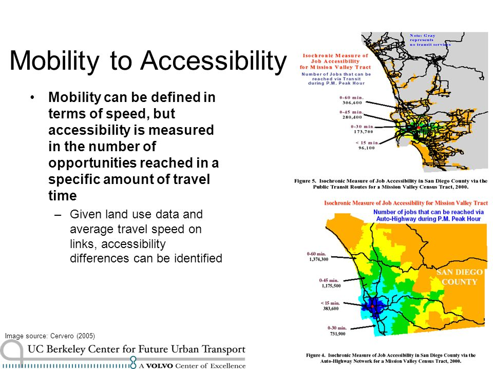 www.its.berkeley.edu/volvocenter Mobility to Accessibility Mobility can be defined in terms of speed, but accessibility is measured in the number of opportunities reached in a specific amount of travel time –Given land use data and average travel speed on links, accessibility differences can be identified Image source: Cervero (2005)