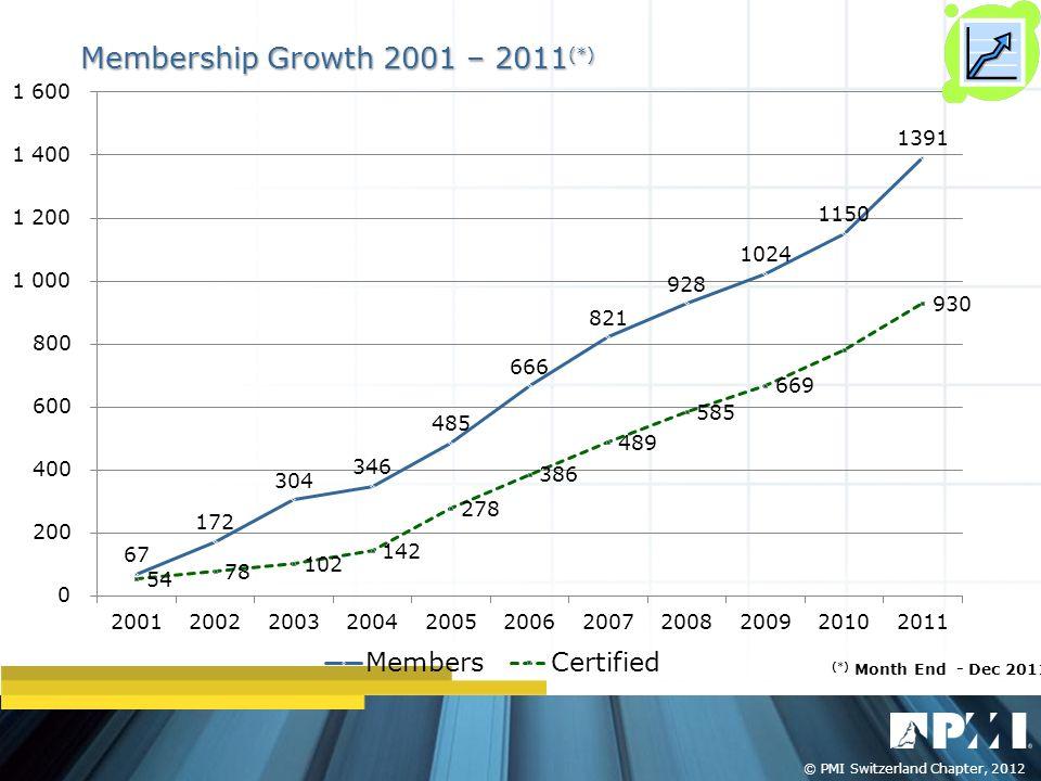 Titelmasterformat durch Klicken bearbeiten © PMI Switzerland Chapter, 2011 © PMI Switzerland Chapter, 2012 Membership Growth 2001 – 2011 (*) (*) Month End - Dec 2011