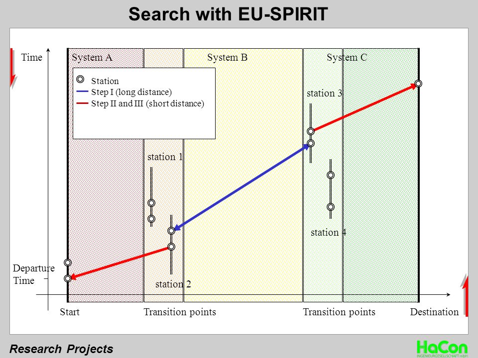 Research Projects Time StartDestinationTransition points System ASystem BSystem C Departure Time station 3 station 4 station 1 station 2 Station Step I (long distance) Step II and III (short distance) Search with EU-SPIRIT