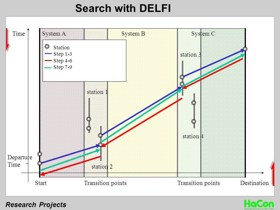 Research Projects Time StartDestinationTransition points System ASystem BSystem C Departure Time station 3 station 4 station 1 station 2 Station Step 1-3 Step 4-6 Step 7-9 Search with DELFI