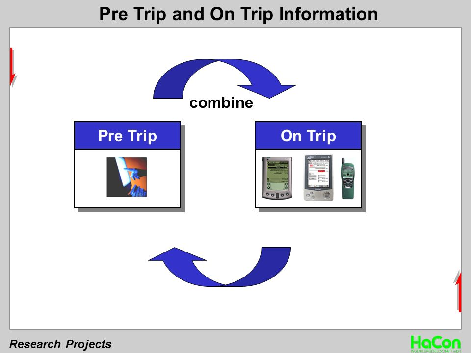 Research Projects Pre Trip and On Trip Information Pre TripOn Trip combine