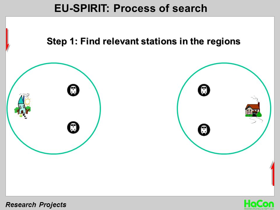 Research Projects Step 1: Find relevant stations in the regions EU-SPIRIT: Process of search