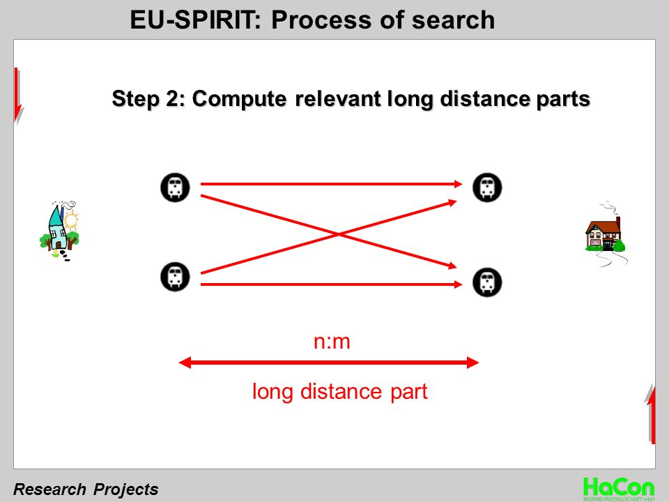 Research Projects long distance part n:m Step 2: Compute relevant long distance parts EU-SPIRIT: Process of search