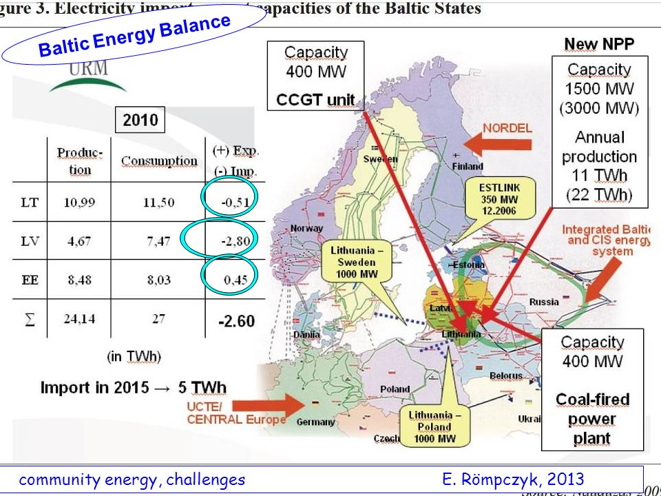 community energy, challenges E. Römpczyk, 2013 Baltic Energy Balance