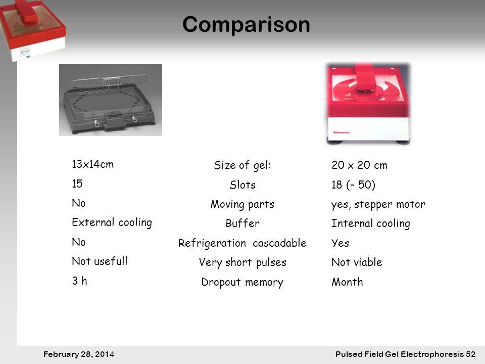 28. Februar 2014 Pulsfeldgelelektrophorese.52 February 28, 2014 Pulsed Field Gel Electrophoresis 52 Comparison Size of gel: Slots Moving parts Buffer
