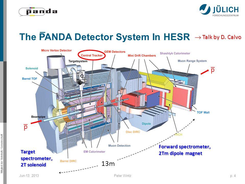 Mitglied der Helmholtz-Gemeinschaft The PANDA Detector System In HESR Jun-13, 2013Peter Wintzp. 4 d d Forward spectrometer, 2Tm dipole magnet Target s