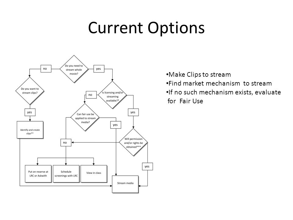 Current Options Make Clips to stream Find market mechanism to stream If no such mechanism exists, evaluate for Fair Use