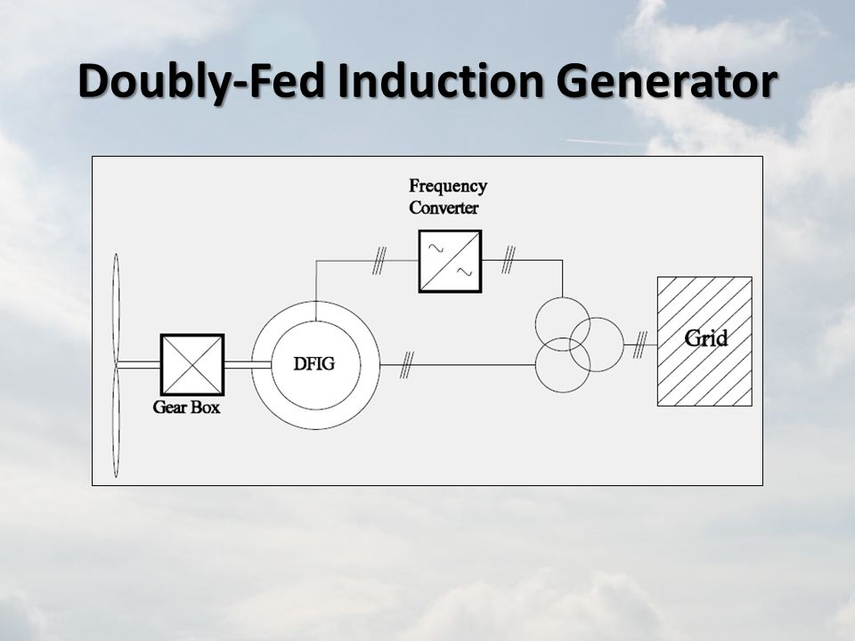 Doubly-Fed Induction Generator