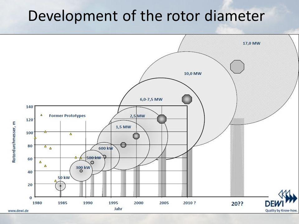 Development of the rotor diameter