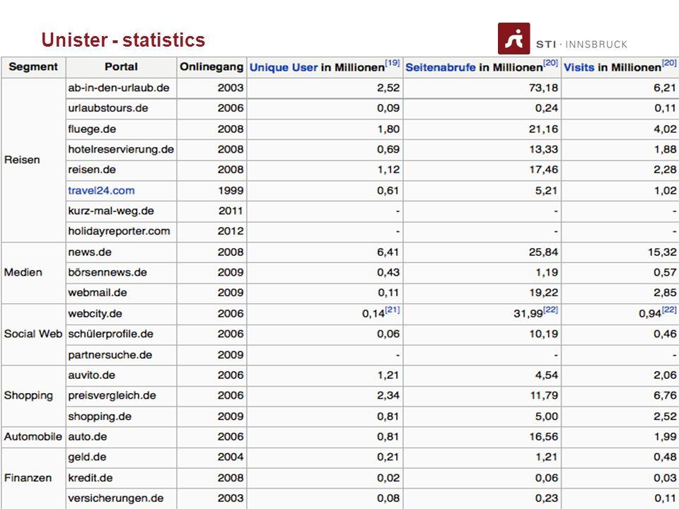 www.sti-innsbruck.at Unister - statistics 7