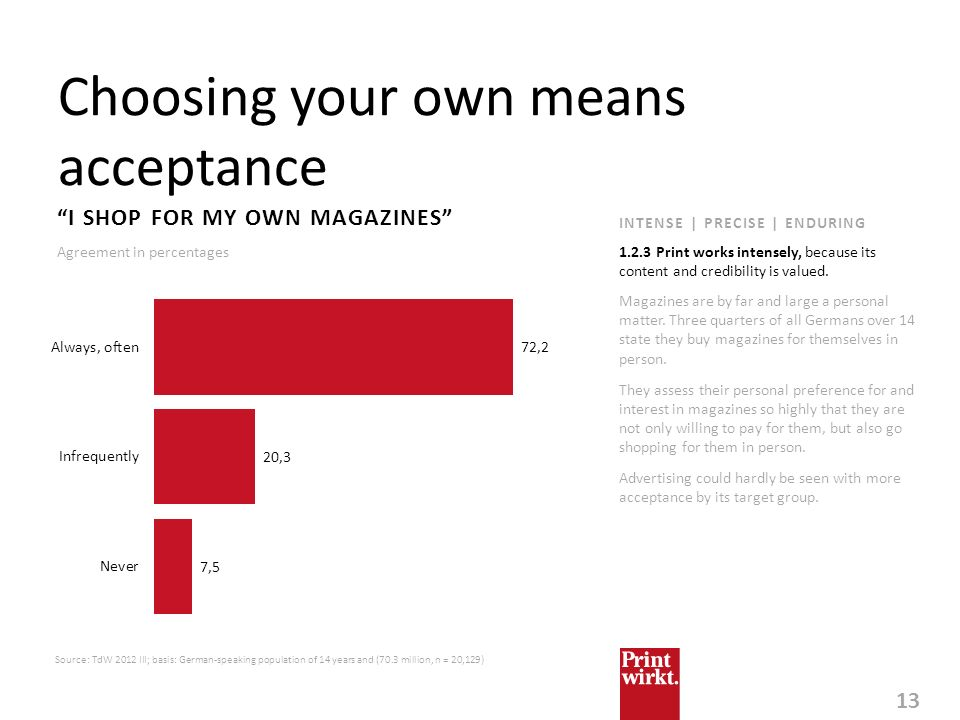 13 Choosing your own means acceptance Source: TdW 2012 III; basis: German-speaking population of 14 years and (70.3 million, n = 20,129) I SHOP FOR MY