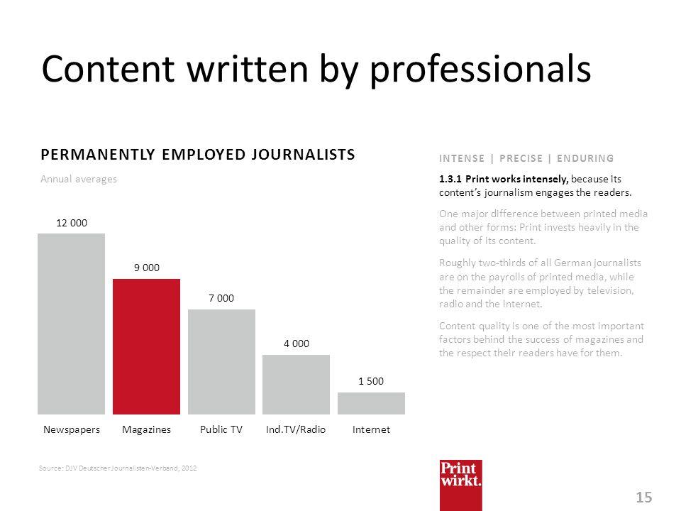 15 Content written by professionals Source: DJV Deutscher Journalisten-Verband, 2012 PERMANENTLY EMPLOYED JOURNALISTS Annual averages INTENSE | PRECIS