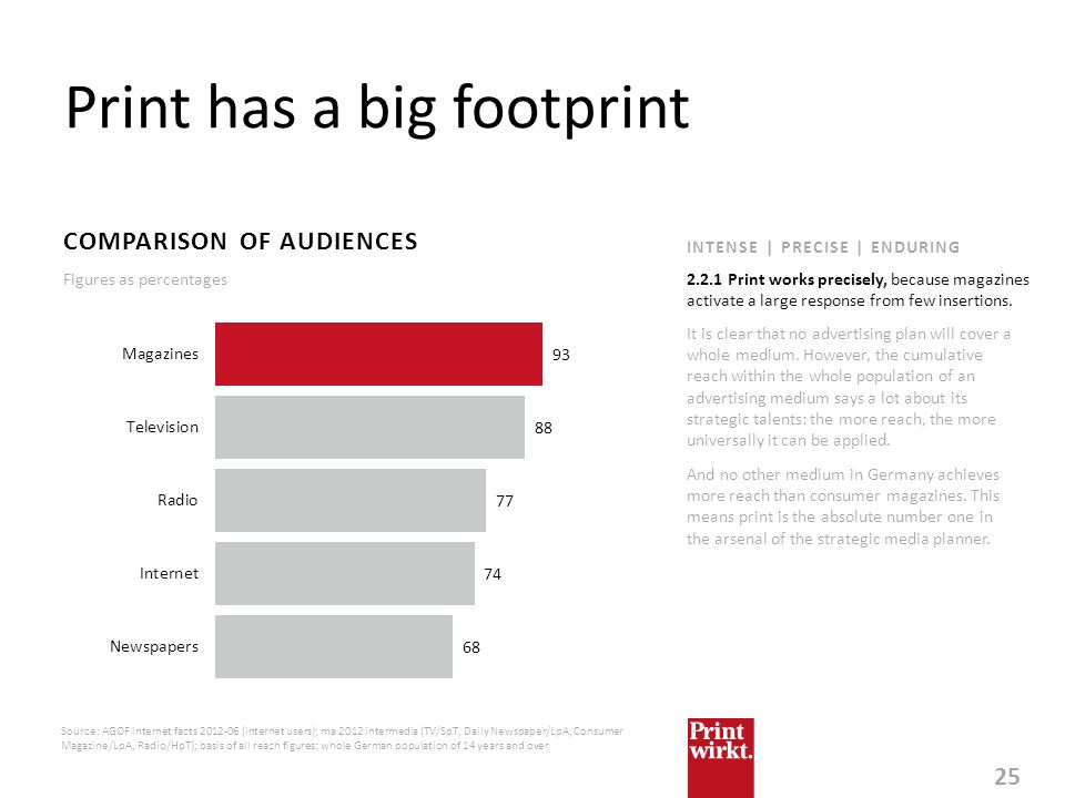 25 INTENSE | PRECISE | ENDURING Print has a big footprint COMPARISON OF AUDIENCES It is clear that no advertising plan will cover a whole medium. Howe