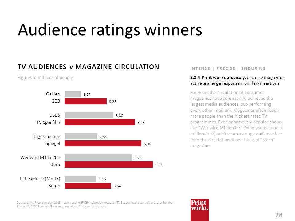 28 INTENSE | PRECISE | ENDURING Audience ratings winners TV AUDIENCES v MAGAZINE CIRCULATION For years the circulation of consumer magazines have cons