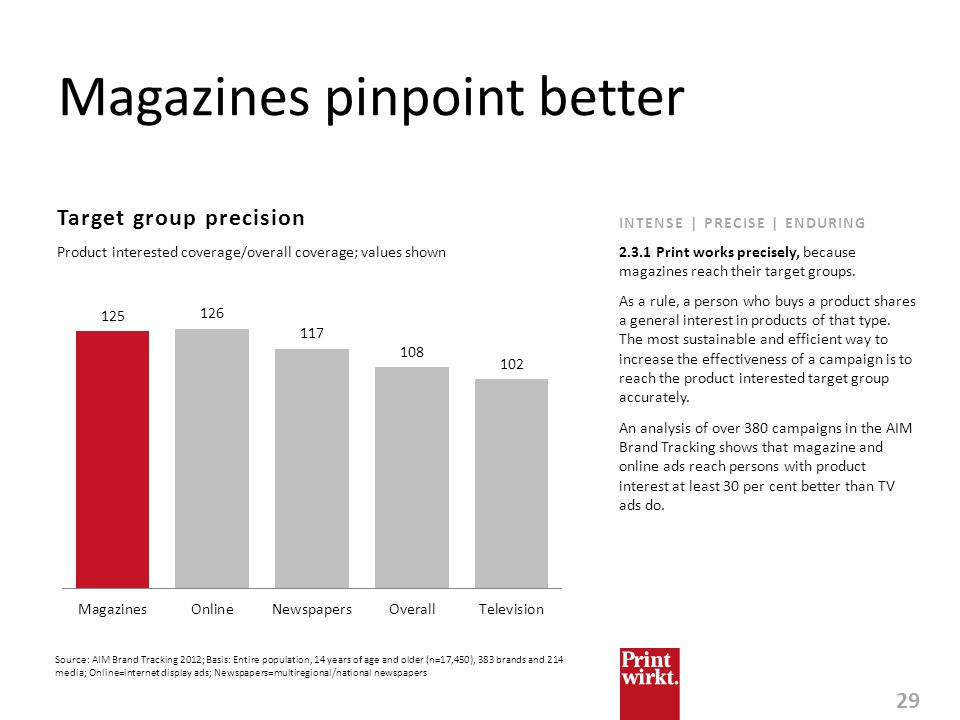 29 INTENSE | PRECISE | ENDURING Magazines pinpoint better Target group precision As a rule, a person who buys a product shares a general interest in p