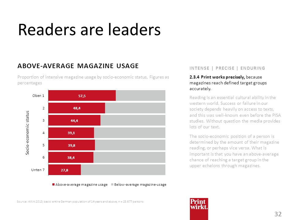 32 INTENSE | PRECISE | ENDURING Readers are leaders ABOVE-AVERAGE MAGAZINE USAGE Source: AWA 2013; basis: entire German population of 14 years and abo