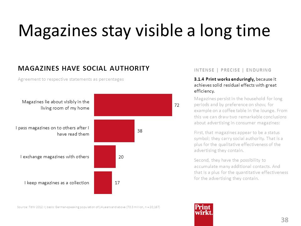 38 INTENSE | PRECISE | ENDURING Magazines stay visible a long time MAGAZINES HAVE SOCIAL AUTHORITY Source: TdW 2012 II; basis: German-speaking populat