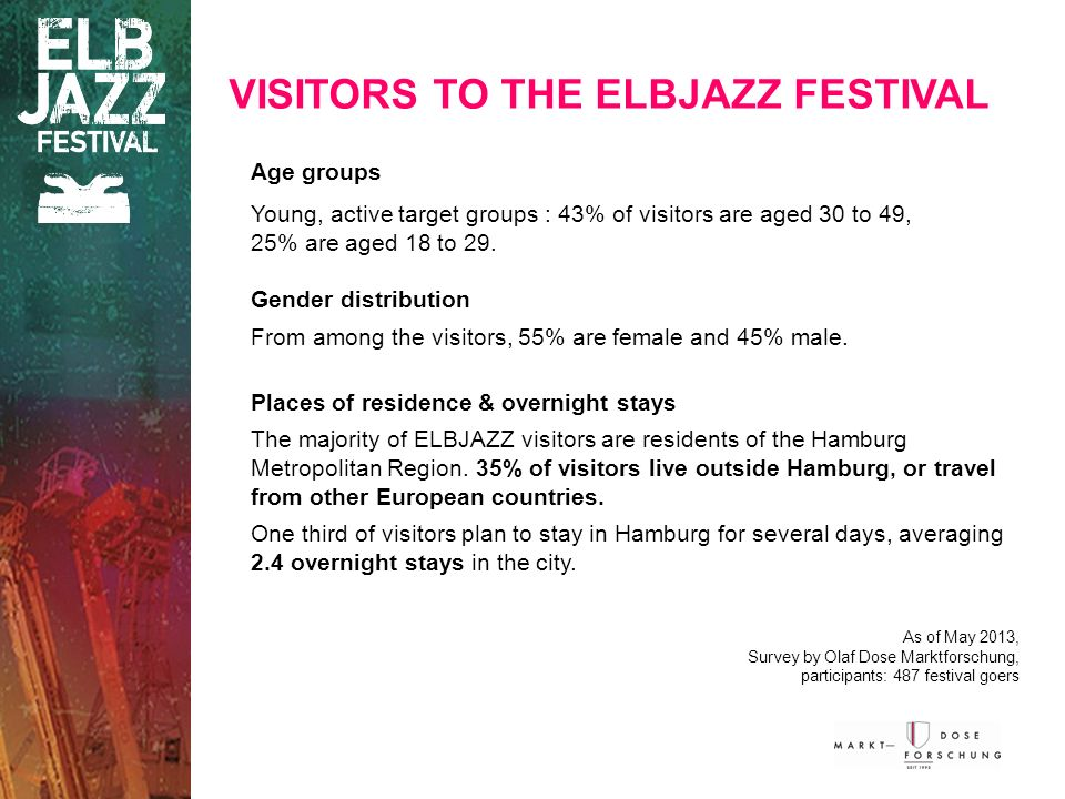 Age groups Young, active target groups : 43% of visitors are aged 30 to 49, 25% are aged 18 to 29.