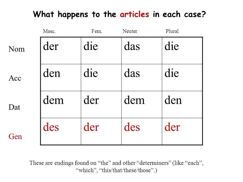 Genitive is sometimes used with these prepositions: trotz: despite; in spite of statt/ anstatt: instead of während: during